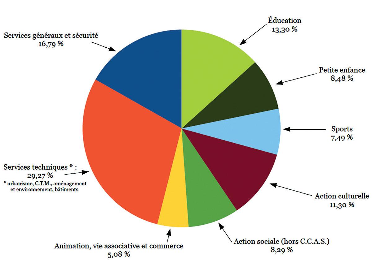 Répartition des dépenses de fonctionnement par secteurs